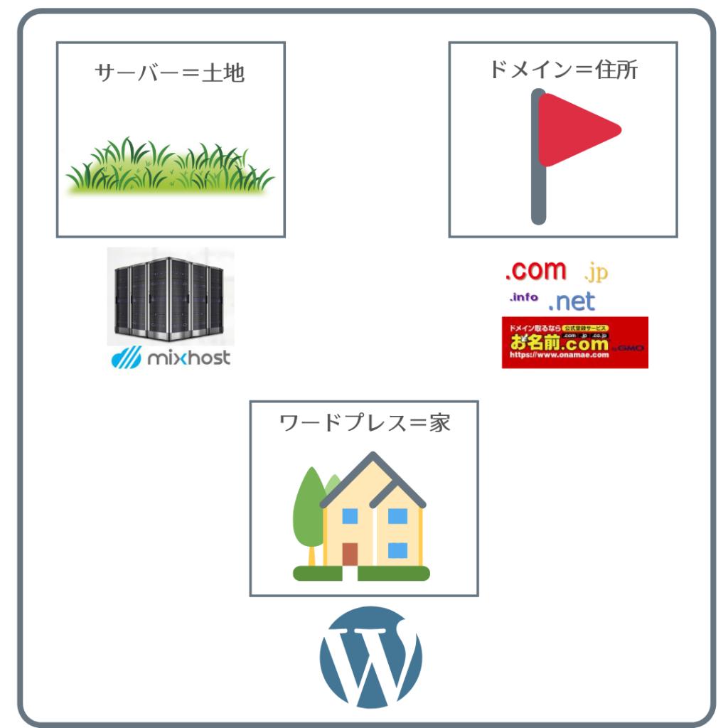 ワードプレスでブログを立ち上げる=家を建てる