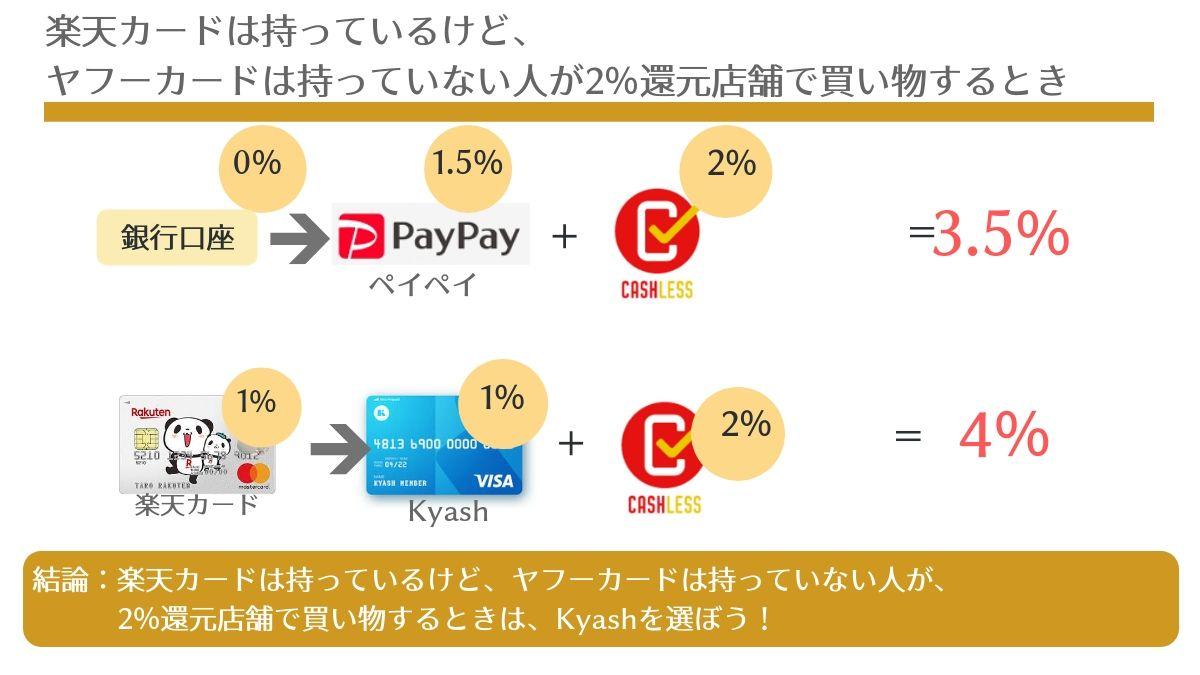 楽天カードは持ってるけど、ヤフーカードを持っていない人が、2%還元店舗で買い物するときの、PayPayとKyashのポイント還元比較