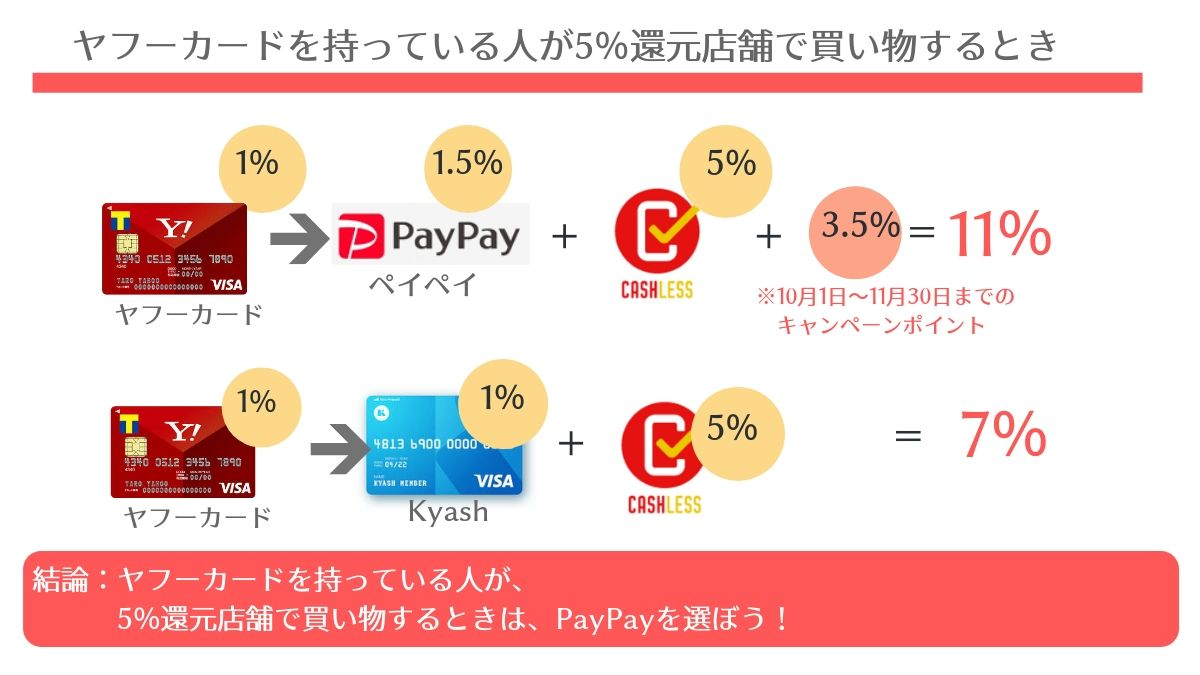ヤフーカードを持っている人が、5%還元店舗で買い物するときの、PayPayとKyashのポイント還元比較