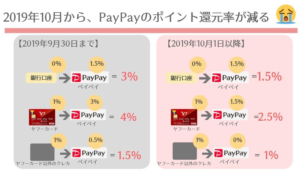 2019年10月からのPayPay改悪とキャンペーンと消費者還元事業でポイント還元どうなる?