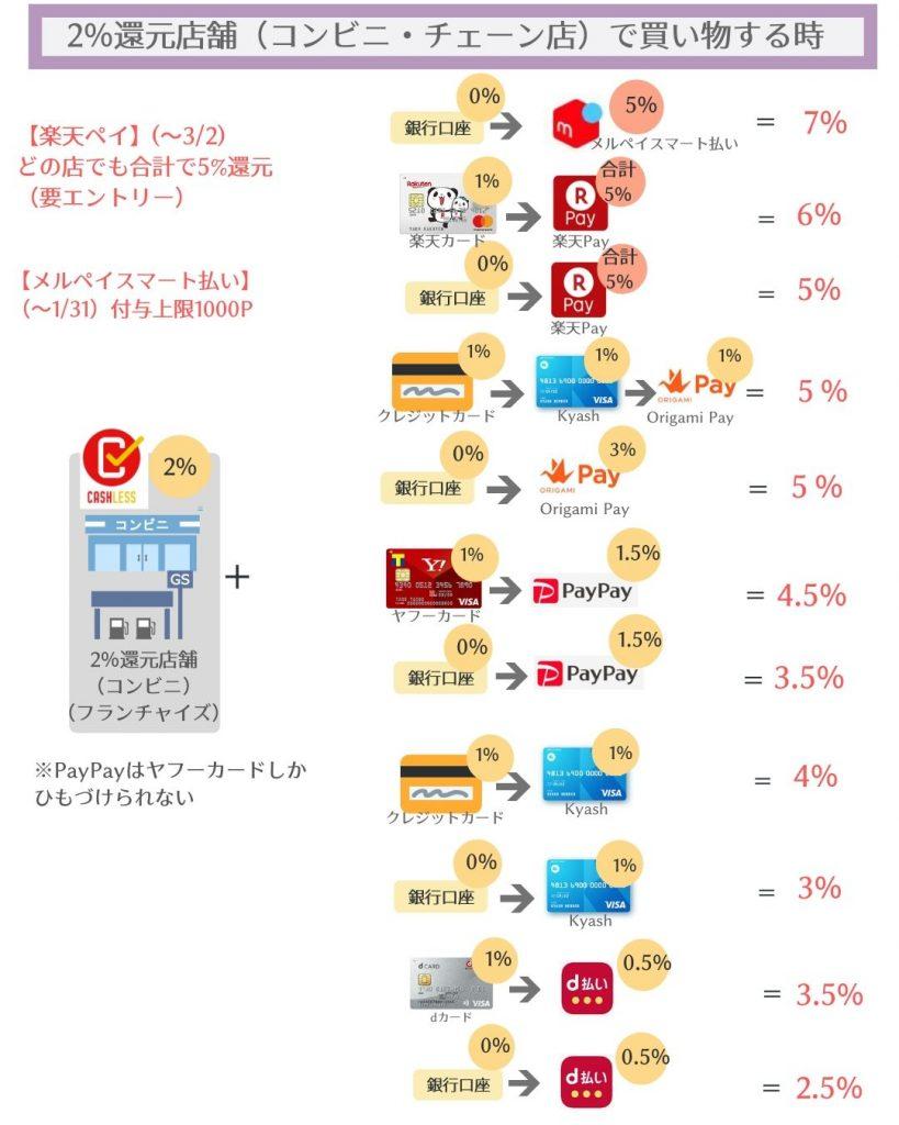 消費者還元事業2%のお店で買物をする場合