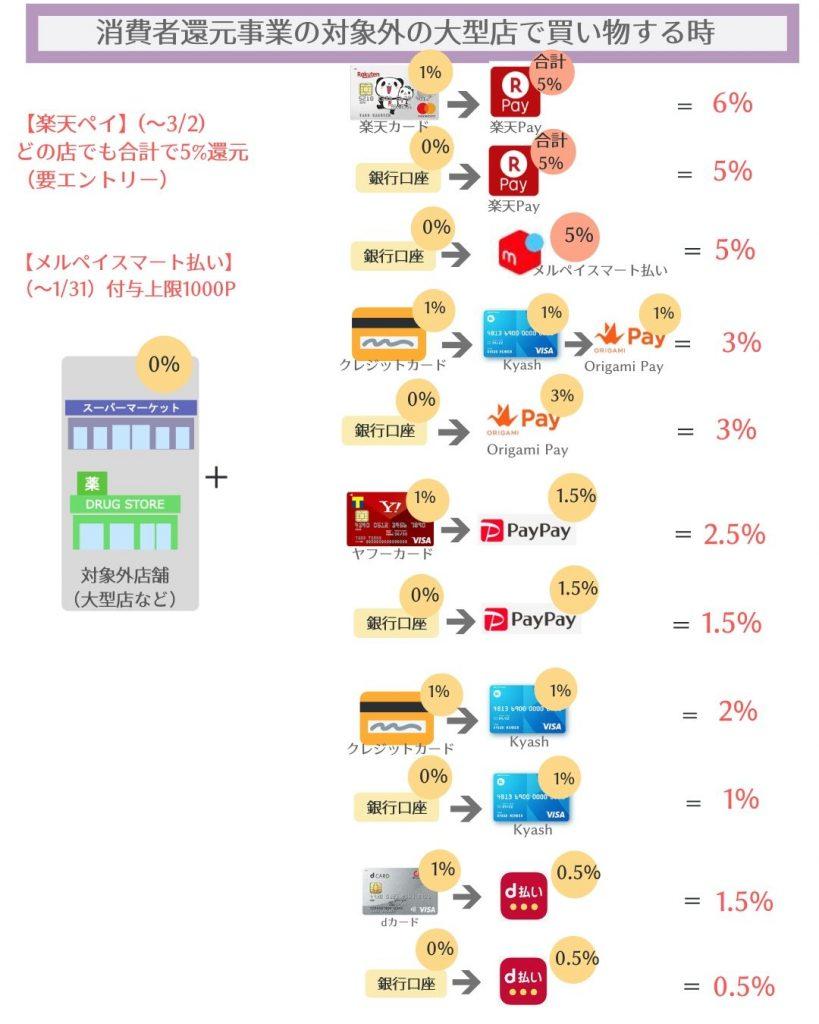 消費者還元事業の対象外の店で買い物する場合