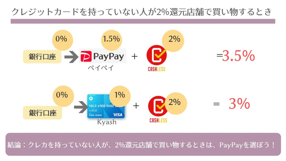 クレジットカードを持っていない方はKyashよりペイペイがお得