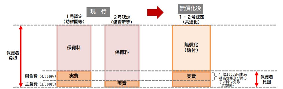 幼保無償化の給食(服飾費)、シングルマザーと360万円以下家庭への対応