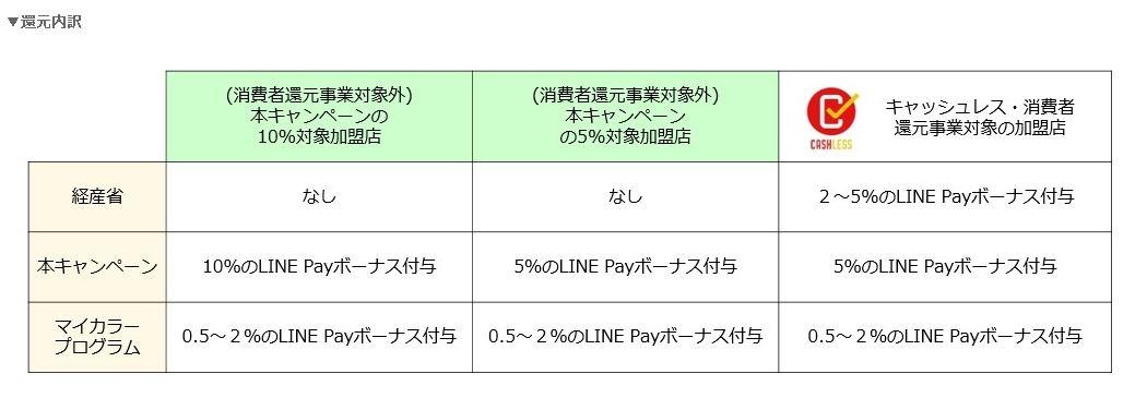 「LINE Pay」誰でも最大12%戻ってくる!LINE Pay生活応援祭(10月18日~10月31日)