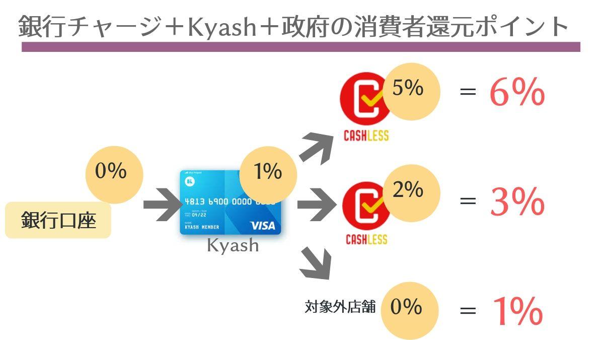 2019年10月以降、Kyashを現金チャージで使う場合のポイント還元率