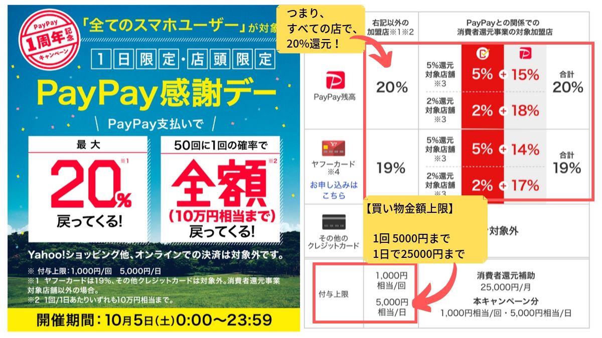 PayPay感謝デー20%還元キャンペーン