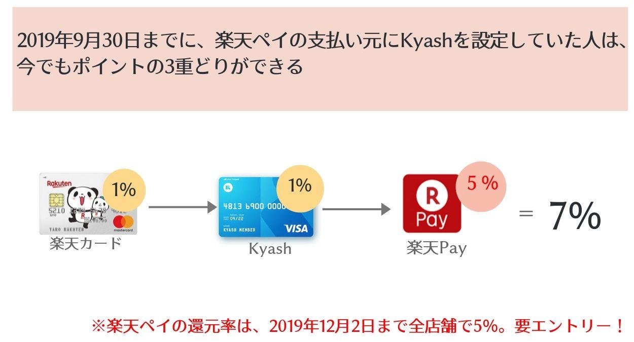 2019年9月30日以前に楽天ペイにKyashを登録していた人は今もポイント3重どりが可能