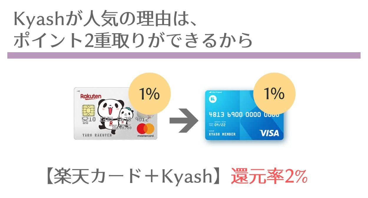 Kyashが「お得」だと言われている理由は?ポイントの2重取りができるから