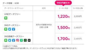 『音声SIM・6GB』初年度合計料金・1ヶ月あたりの料金
