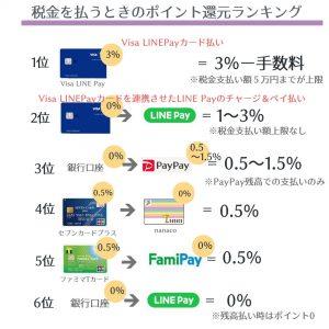 【2020年最新版】ペイで税金をお得に支払う方法!【PayPay・VisaLINEPay・LINE Pay・FamiPay・nanacoを比較】