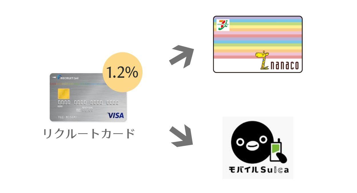 リクルートカードは、nanacoチャージ・Suicaチャージでポイントがつく