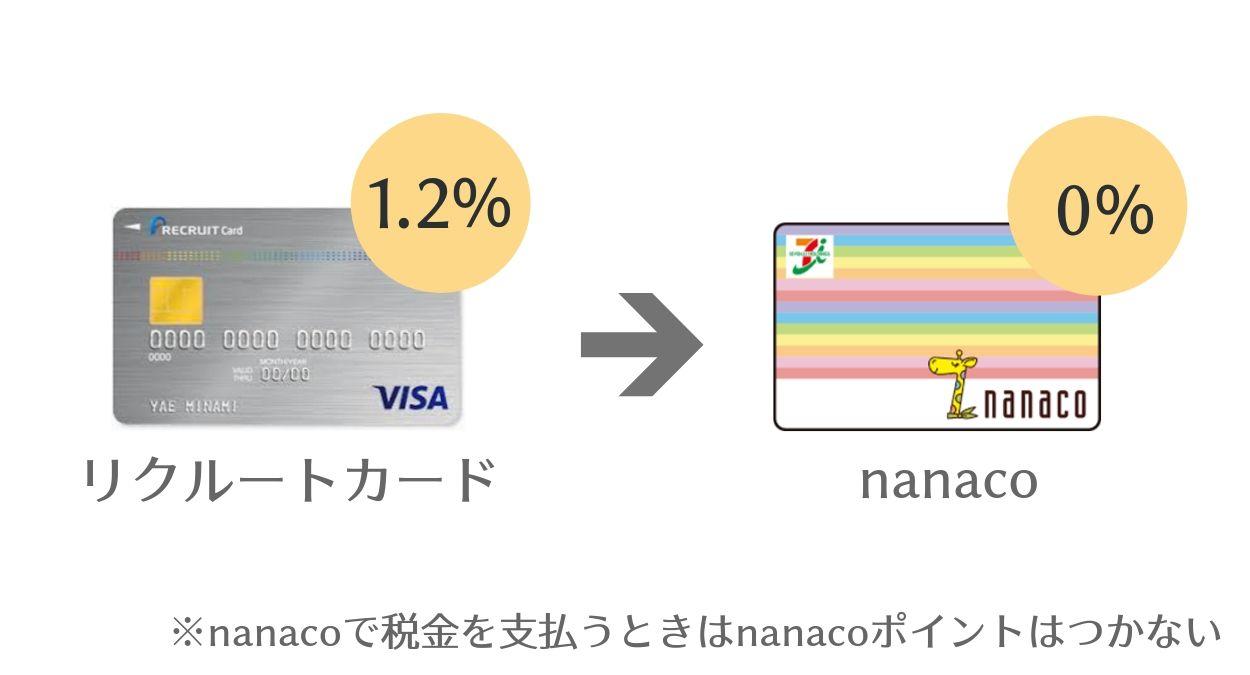 電子マネーnanacoで、税金・公共料金を支払ってポイント還元を受ける方法