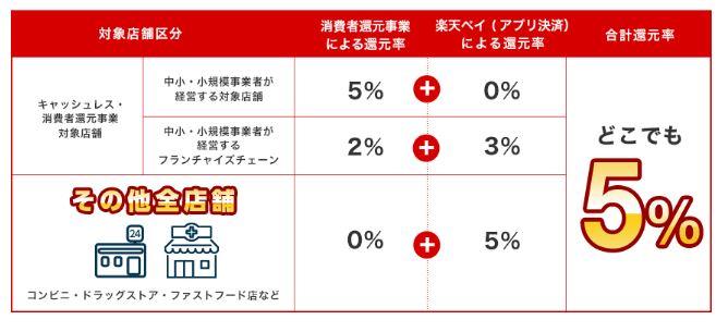 楽天Pay全店舗対象5%還元キャンペーン