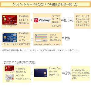 ○○ペイ+クレジットカードでポイント2重取りできる組み合わせ【2020年最新版】