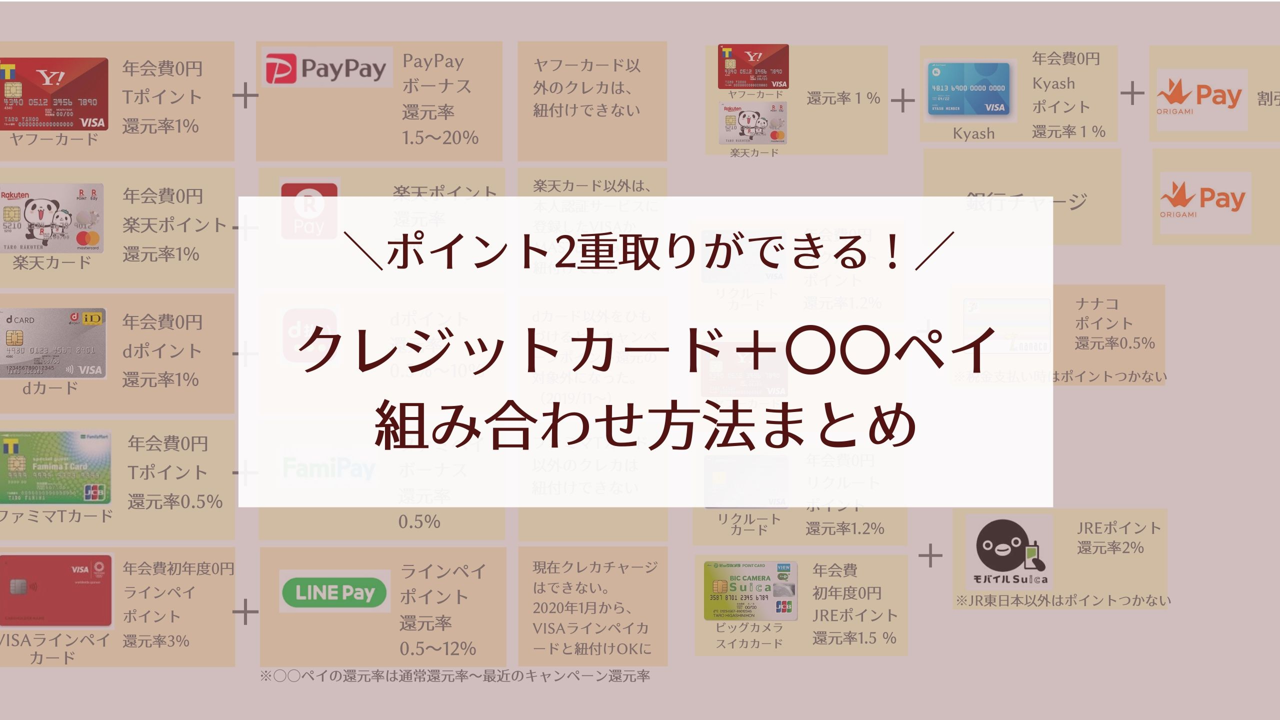 クレジットカード+○○ペイの組み合わせ一覧【ポイント2重取り!】