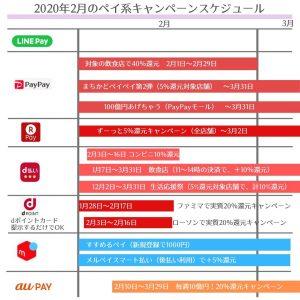 2020年2 月のキャッシュレス決済・ペイ系キャンペーンのスケジュール・カレンダー