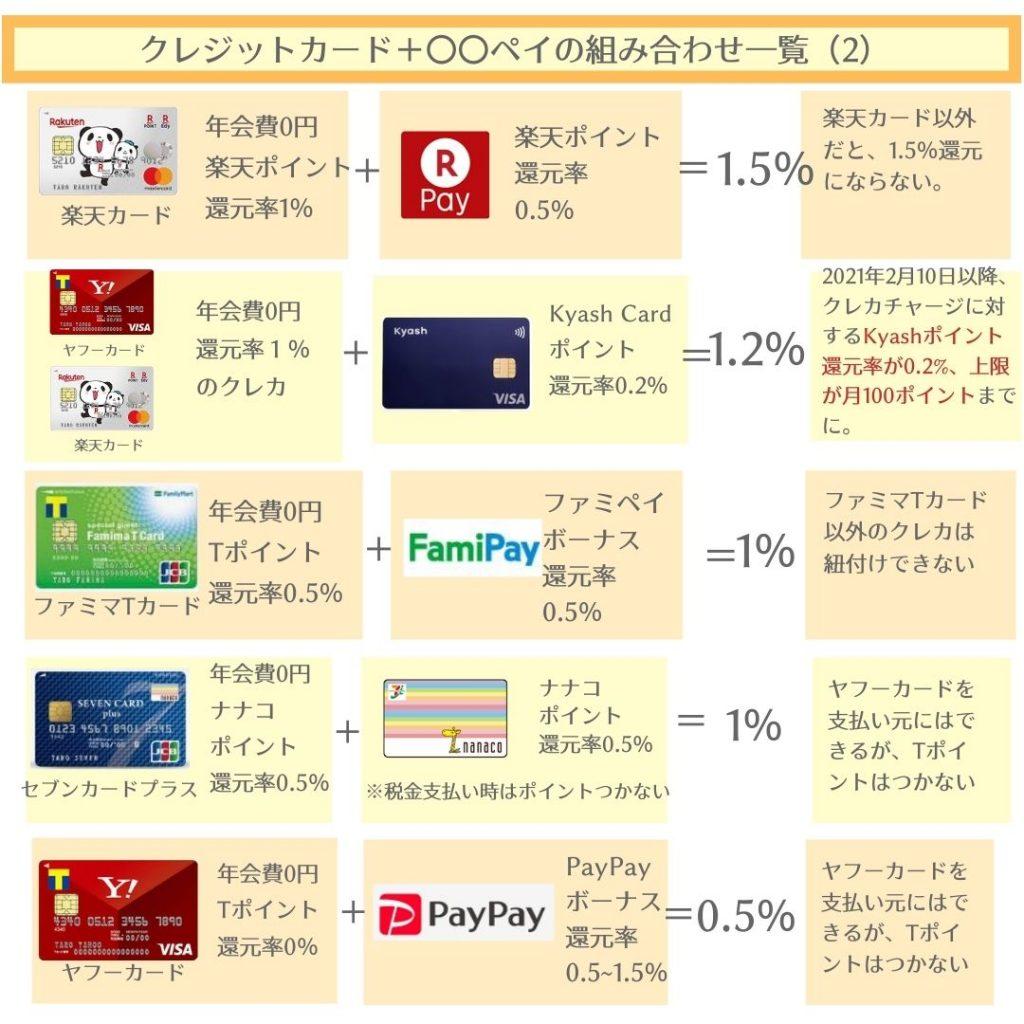 『クレジットカード+ペイ(スマホ決済)』合計ポイント還元率・比較ランキング!