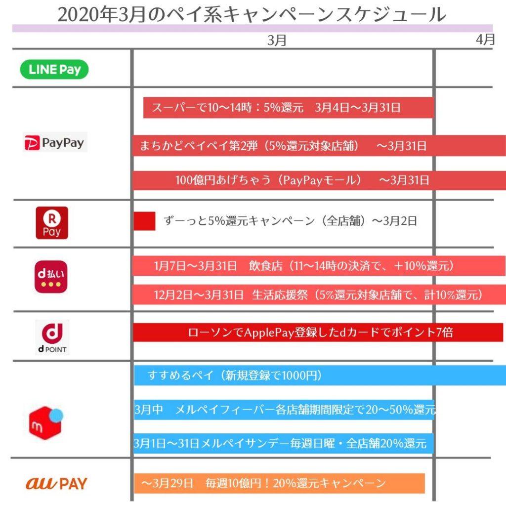 【2020年3月】ペイ系キャンペーンまとめ・スケジュール【カレンダーあり】