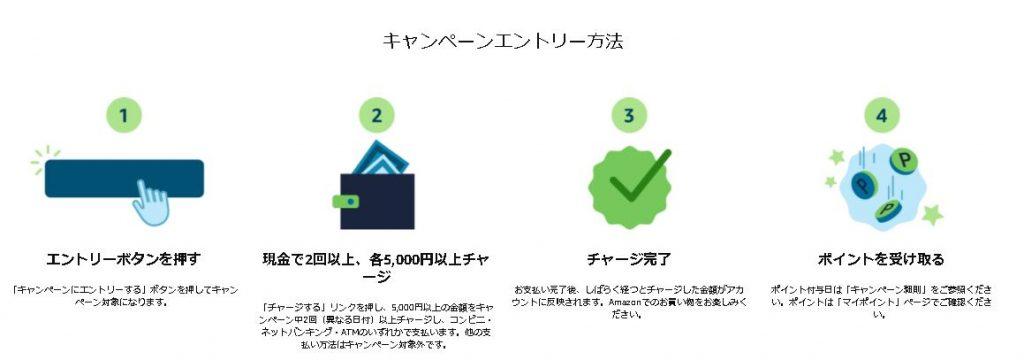 【2/23まで】Amazonギフト券に期間中2回以上チャージしてポイント2倍キャンペーン!