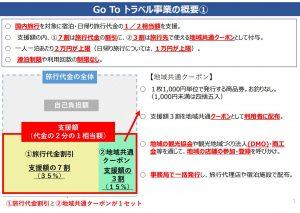 Gotoトラベルキャンペーン内容7/21最新
