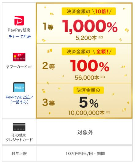 PayPay2020年7月キャンペーン