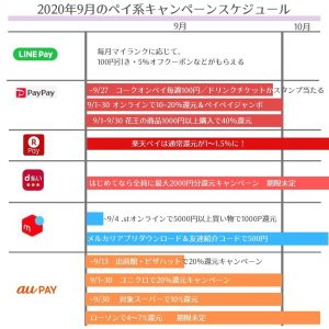 【2020年9月】キャッシュレス決済・〇〇ペイのキャンペーンまとめ【10~20%還元多数あり!】