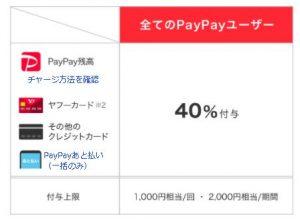 「PayPay」花王の商品1000円以上購入で40%還元キャンペーン!