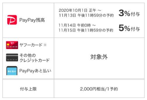 Yahoo!トラベル 「PayPayで旅行がおトクキャンペーン」
