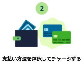 Amazonギフト券チャージでポイント還元参加方法