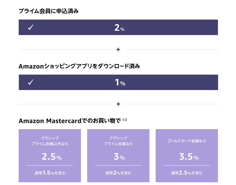 Amazonブラックフライデー・サイバーマンデーのポイントアップキャンペーンポイント付与率