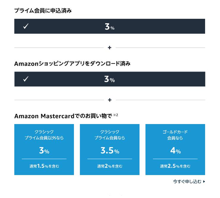 2021年Amazonプライムデーのポイントアップキャンペーン
