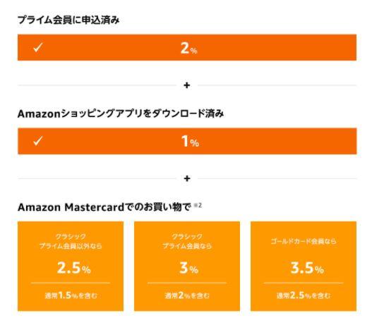 2021年4月Amazonポイントアップキャンペーンのポイント付与率