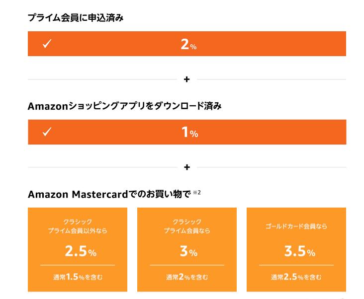 2021年Amazonポイントアップキャンペーンポイント付与率