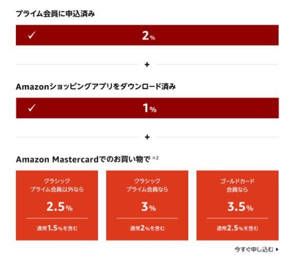 2021年Amazon初売りセールポイントアップキャンペーンのポイント還元率