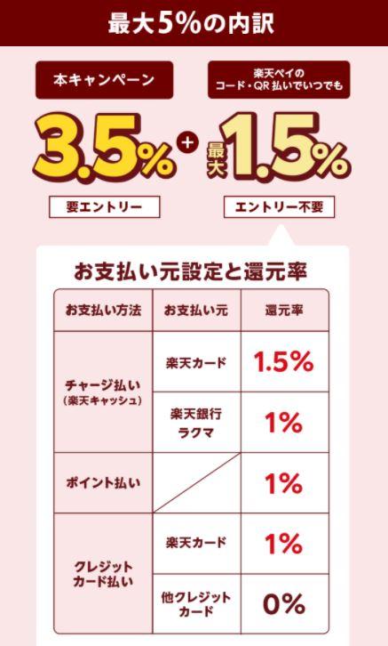 「楽天ペイ」西友・サニー・LIVINで5%還元キャンペーン!